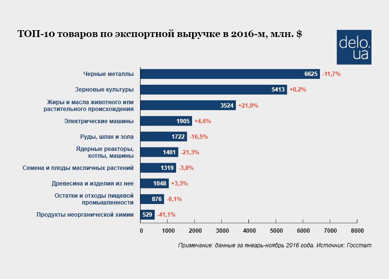 Украина трейдеры арматура экспортные поставки сайт о прогнозом на спорт