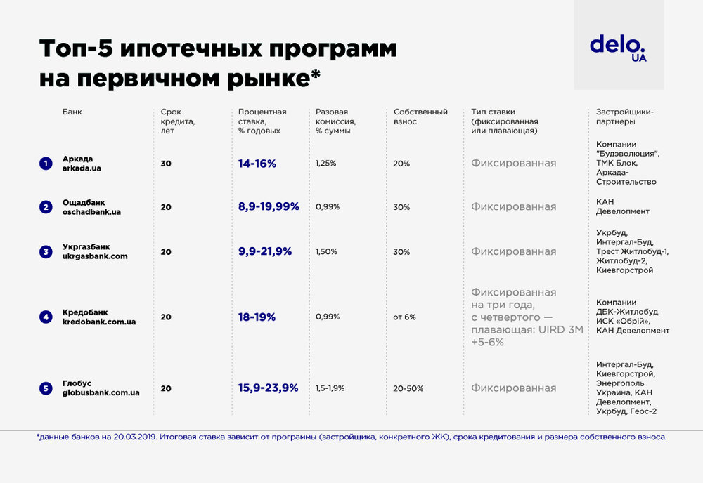 Где можно взять кредит в 20 лет украина