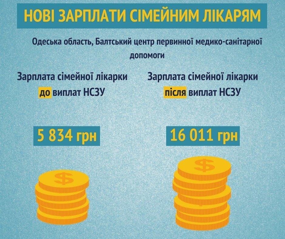 Ростат средняя зарплата по стравне