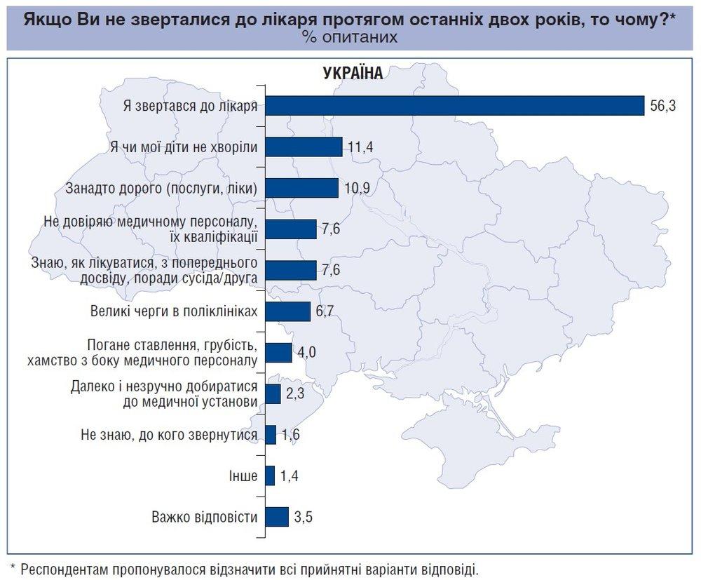 Центр Разумкова посчитал траты украинцев на медицину - фото 3