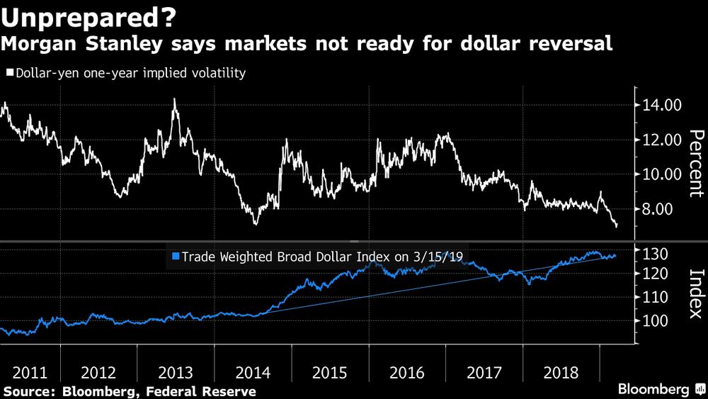 В Morgan Stanley прогнозируют скорое падение доллара