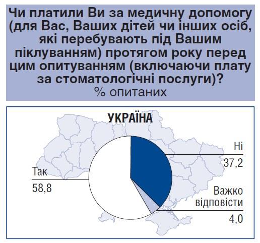 Центр Разумкова посчитал траты украинцев на медицину - фото 2