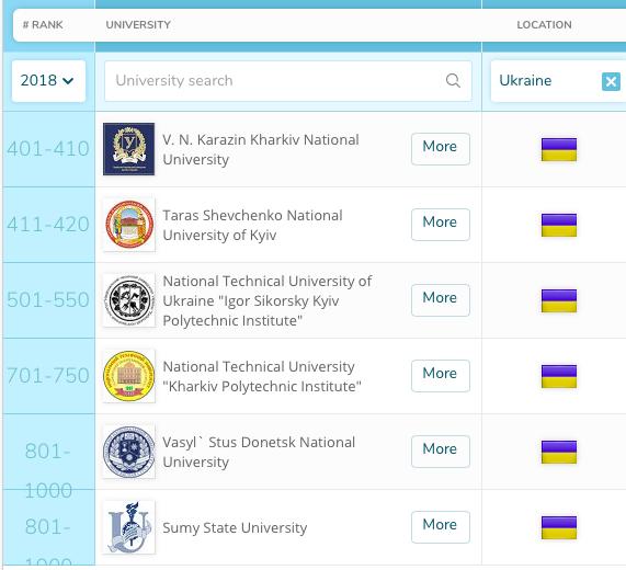596363bd3f4 Лучшие результаты демонстрирует Киевский политехнический институт — с  551-600 места поднялся до 500-550. Киевский университет им.