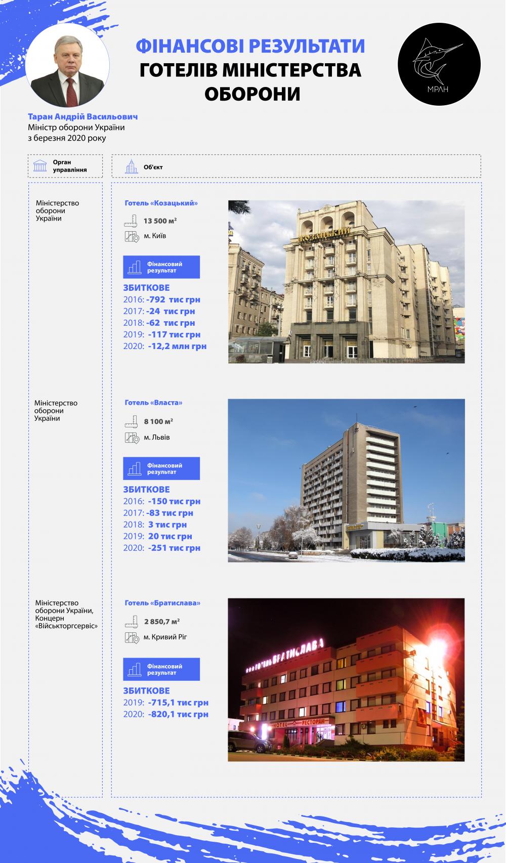 Минобороны отказалось передавать убыточные отели на приватизацию