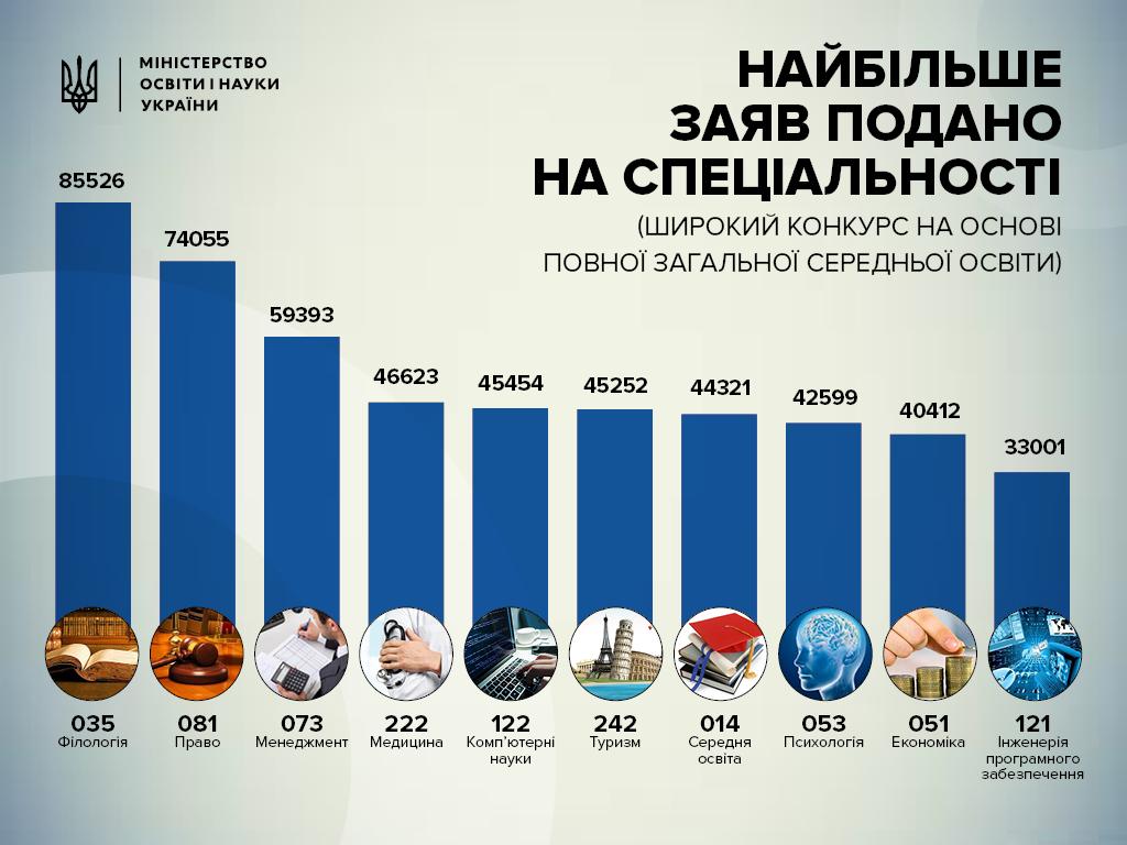 ВМинобразования назвали топ-10 специальностей вУкраинском государстве