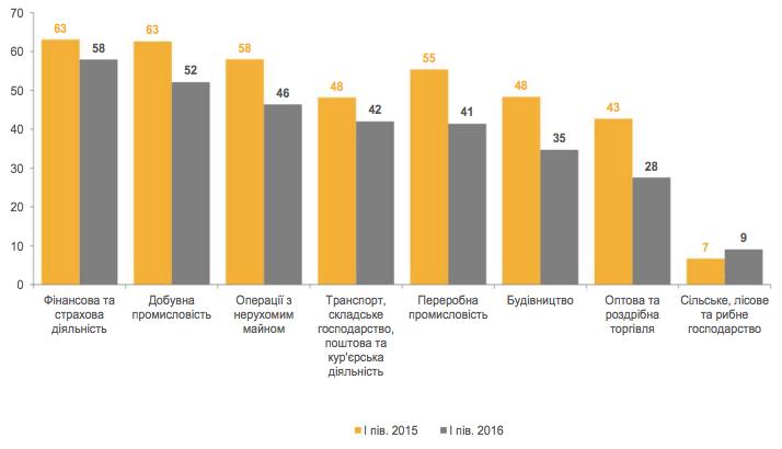 Уровень теневой экономики вУкраинском государстве уменьшился до38% ВВП— Минэкономразвития