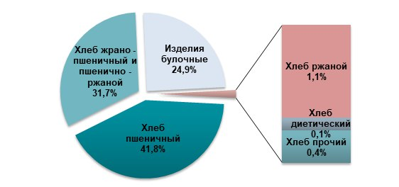 Сегментация производства хлеба по видам в 2018 году, в натуральном выражении, %