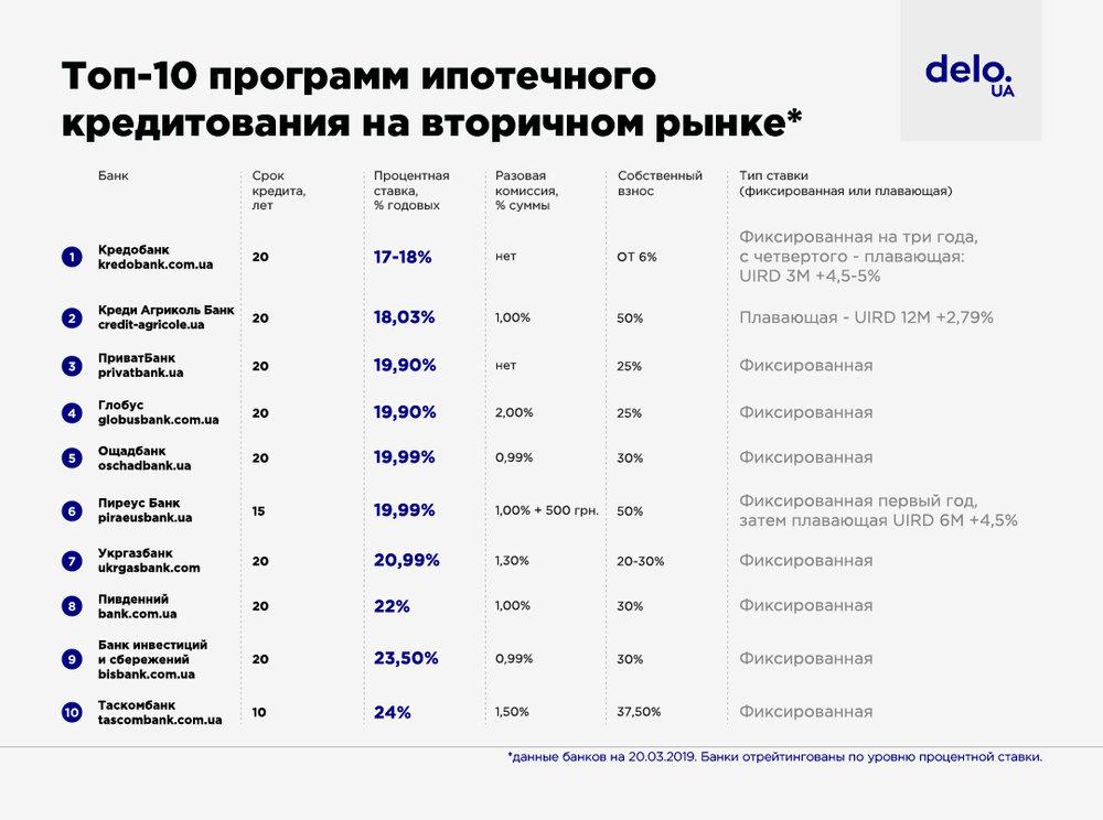 банки украины выдающие кредит