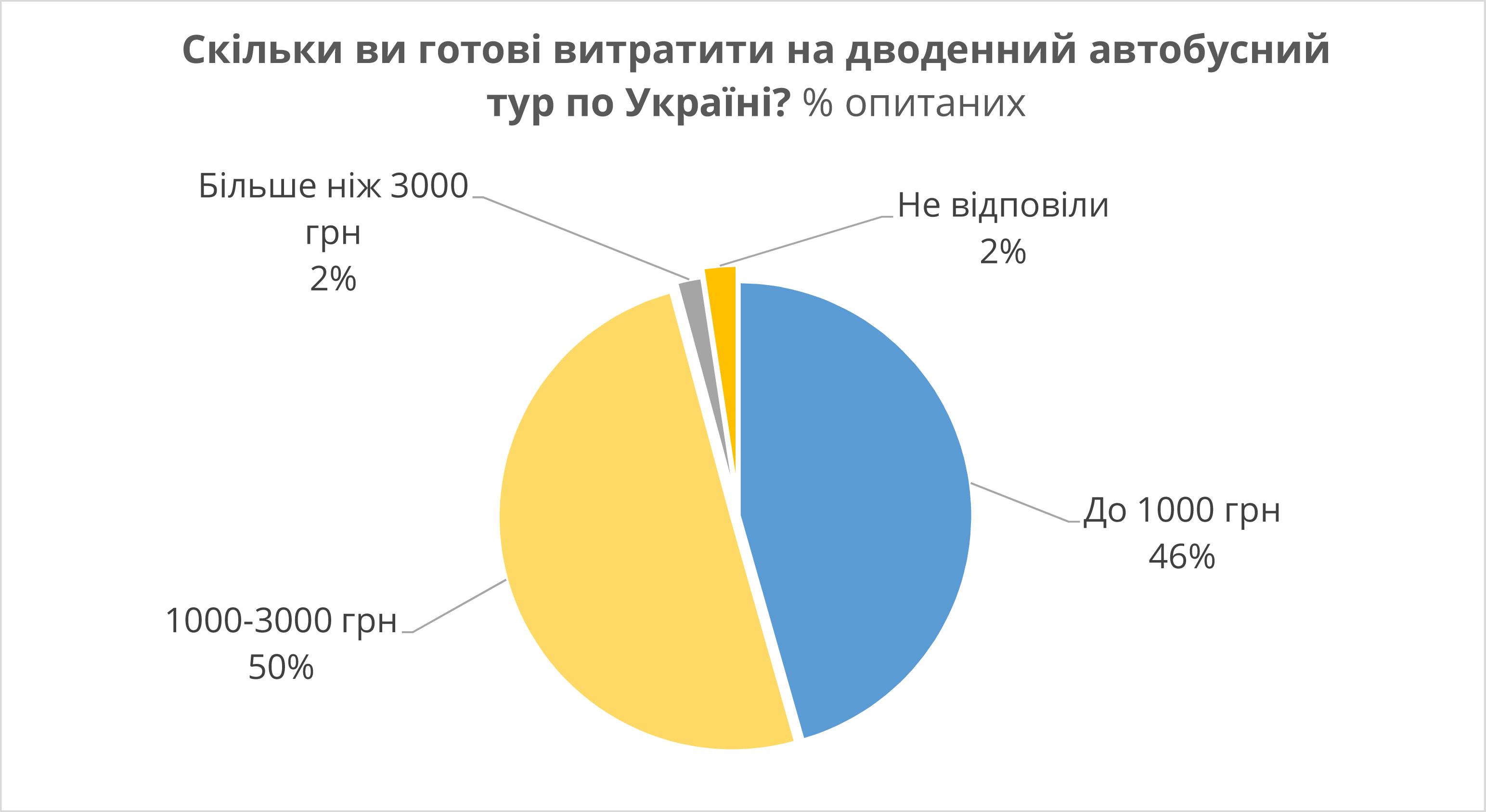 Предпочтения украинских туристов в путешествиях по стране — опрос Kraina UA