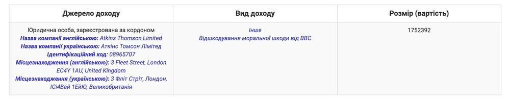 BBC заплатили Порошенко 1,7 млн грн компенсации за моральный ущерб