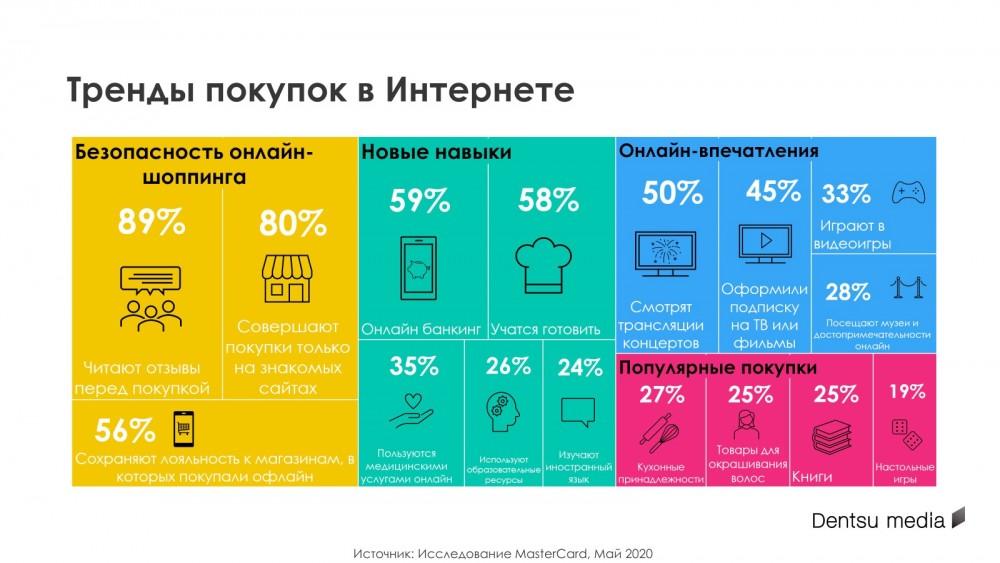 Потребительские тренды