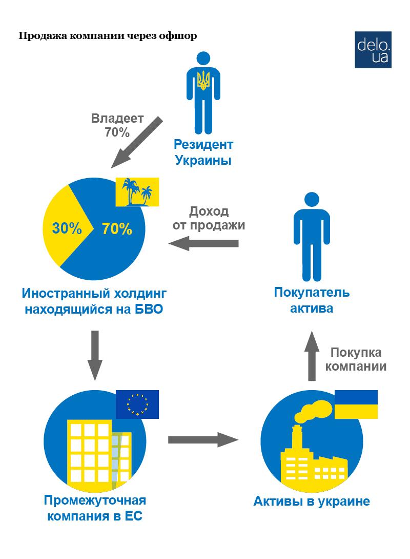 Оптимизация налогов на украине контрольные процедуры в бухгалтерии