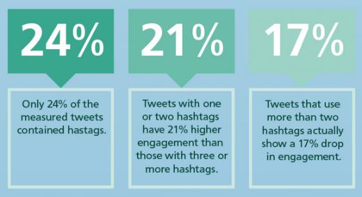 исследования твиттера