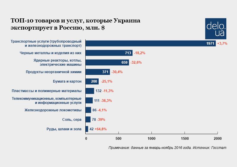 Украина трейдеры арматура экспортные поставки транспортный налог 2014 татарстан ставки
