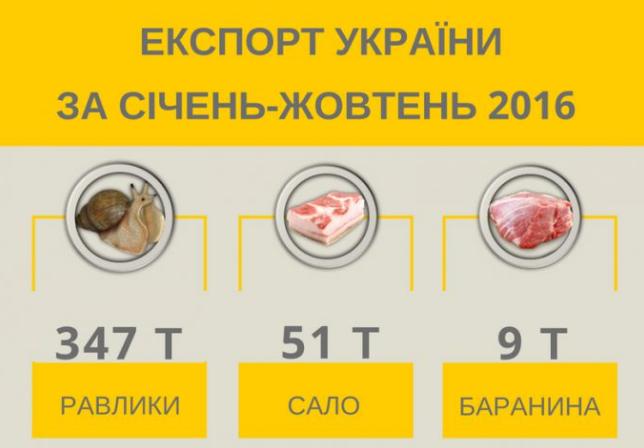 Украина экспортирует всемь раз больше улиток, чем сала