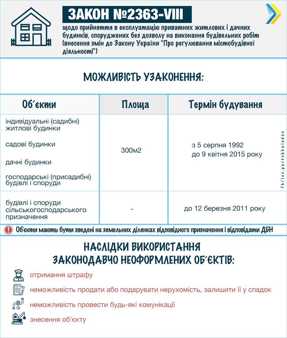Что нужно знать украинцам о легализации частных самостроев