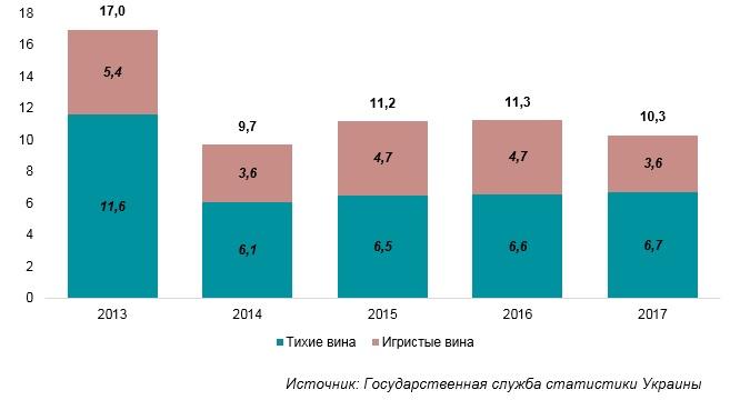 Вино в Украине не пользуется спросом - фото 2
