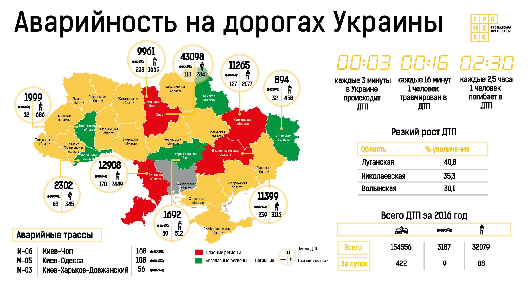 ДТП в Харькове: Водитель насмерть сбил женщину и скрылся с места происшествия - Цензор.НЕТ 7561