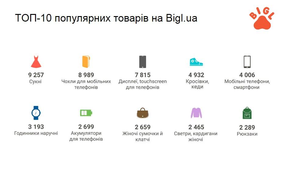 6fa5398d1ac79 На платформе Crafta.ua, которая специализируется на продаже хенд-мейд  товаров, было представлено 38 тыс. изделий ручной работы, а коллекционеры  выставили на ...