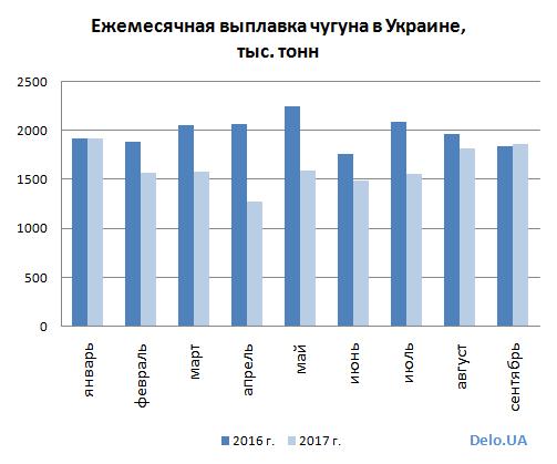 Выплавка стали и чугуна в Украине за 9 мес. 2017 года