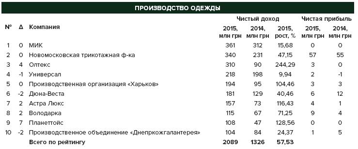 Следует ш(ж)ить  Почти 80% украинских производителей одежды работают ... ce4482bfb24
