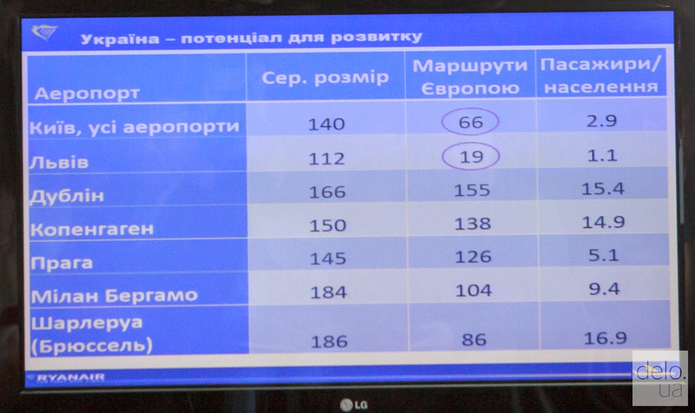 Ryanair появился в Украине. Фото: Т.Довгань