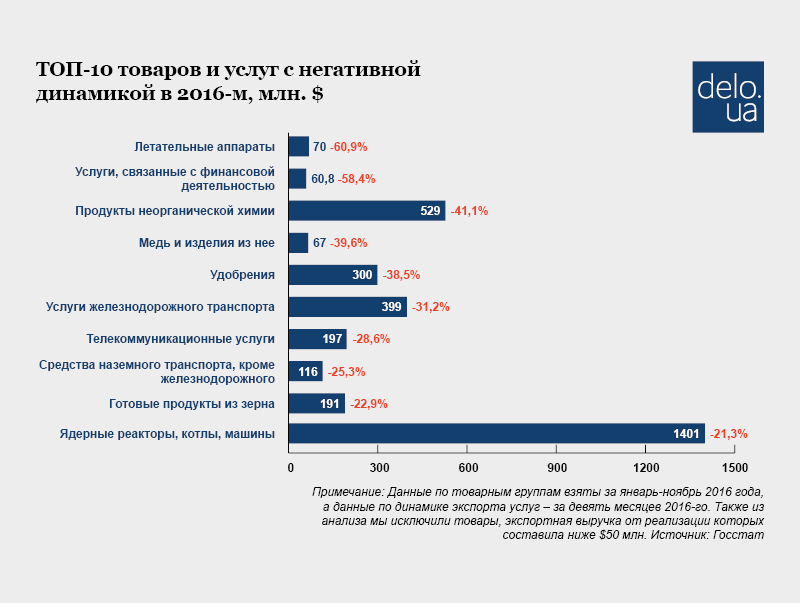 Документы для поставки сахара на экспорт в россию ставках на спорт в сатоши